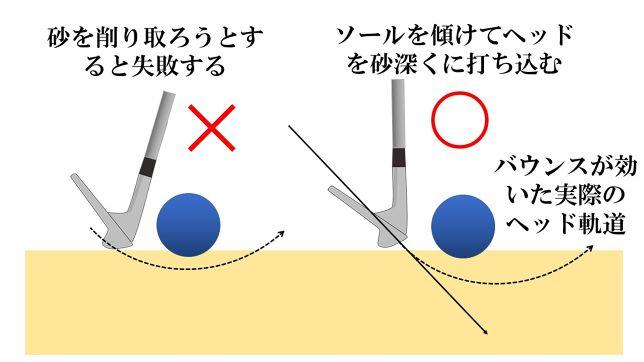 【×】砂を削り取ろうとすると失敗する【〇】ヘッドを直線的に打ち込む